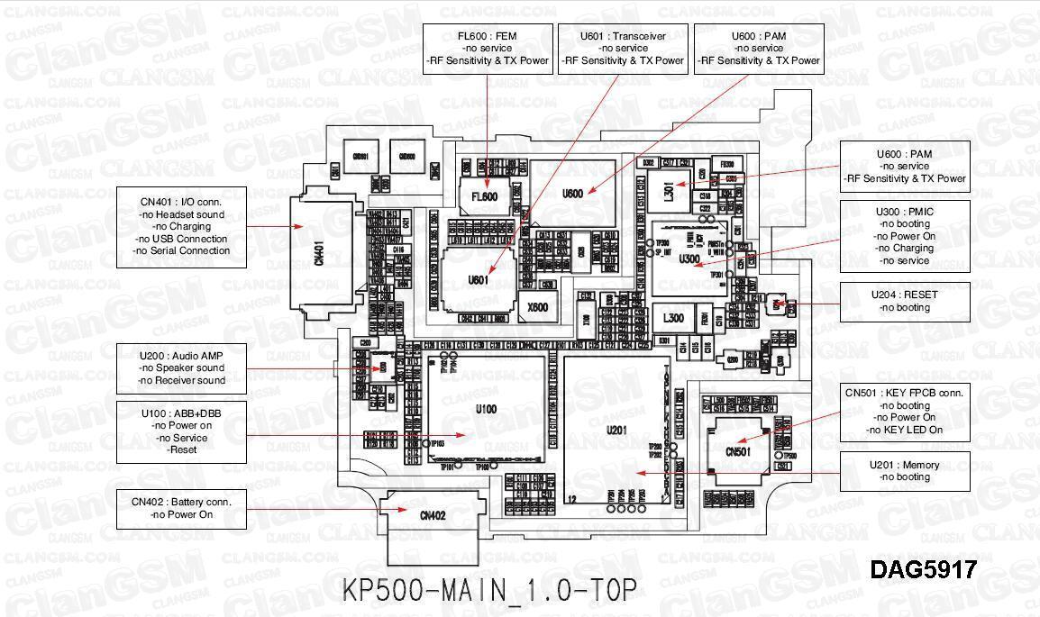 aporte de diagramas lg kp570 - clan gsm